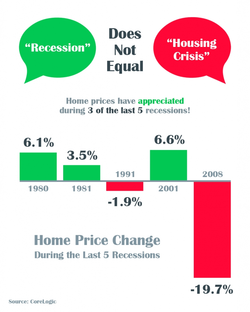 Graph Of Recessions vs home price changes over last 30 years in the USA